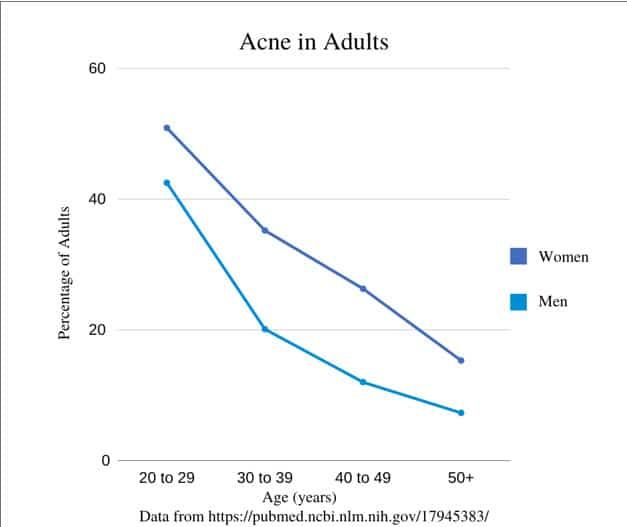 Organic Acne Treatment 1