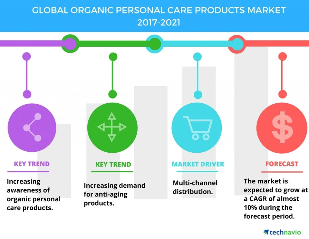 Organic Skin Care 2021 Trends and Predictions 3